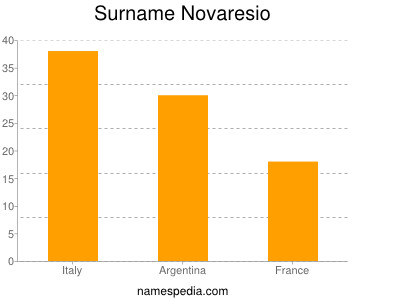 Surname Novaresio