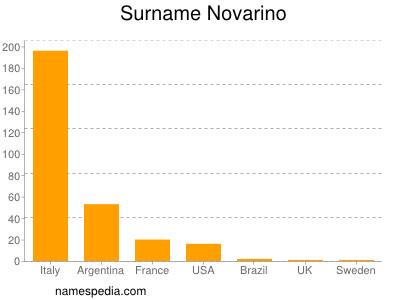 Surname Novarino