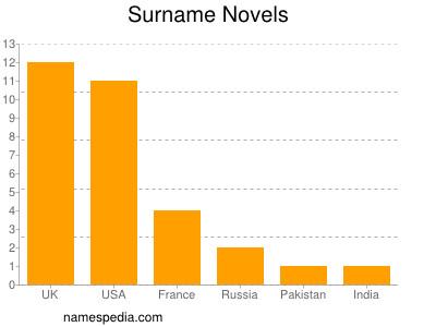 Surname Novels