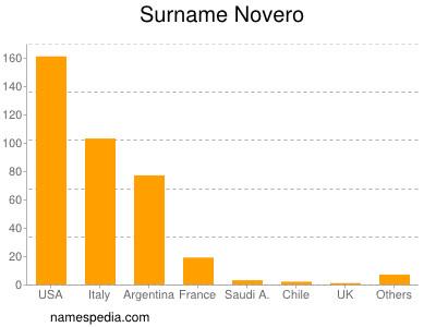 Surname Novero