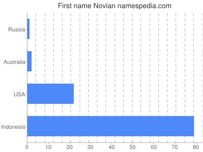 Vornamen Novian