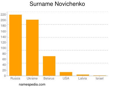 Familiennamen Novichenko