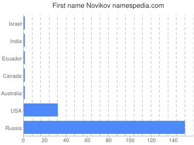 Given name Novikov