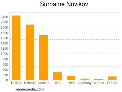 Surname Novikov
