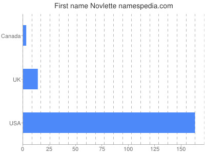 Given name Novlette