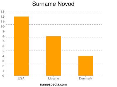 Surname Novod