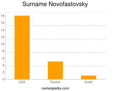 Surname Novofastovsky