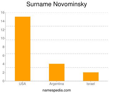 Surname Novominsky