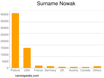 Surname Nowak