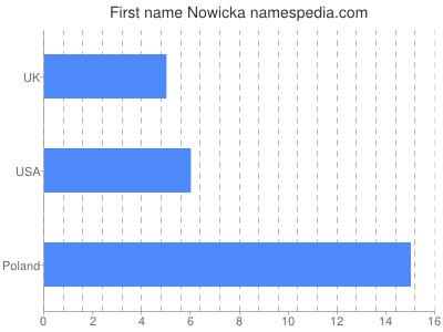 Given name Nowicka