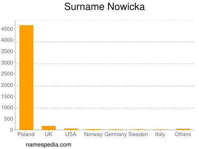 Surname Nowicka