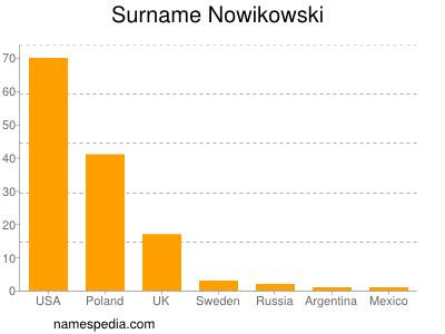 Familiennamen Nowikowski