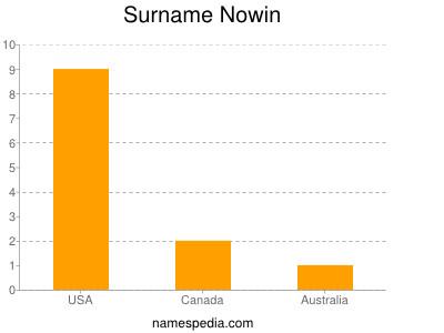 Familiennamen Nowin