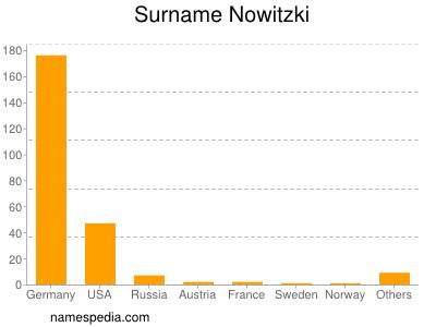 Surname Nowitzki
