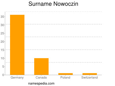 Surname Nowoczin