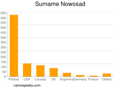 Surname Nowosad