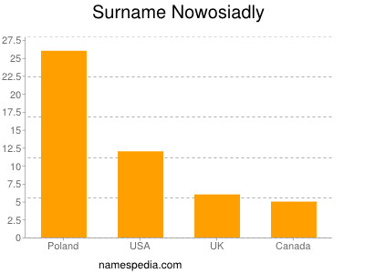 Surname Nowosiadly