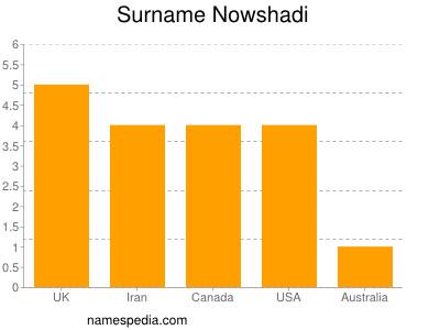Surname Nowshadi