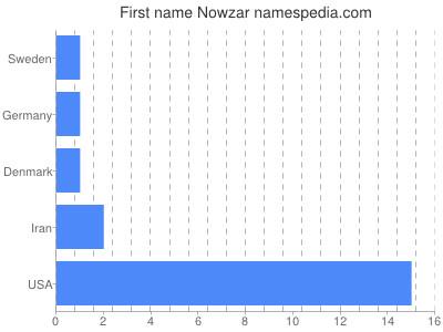 Vornamen Nowzar