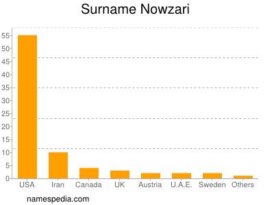 Surname Nowzari