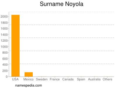 Familiennamen Noyola