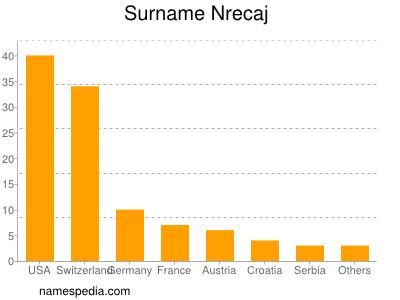 Surname Nrecaj