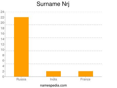 Surname Nrj