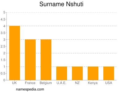 Surname Nshuti