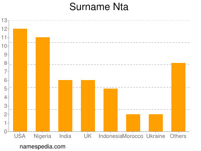 Surname Nta