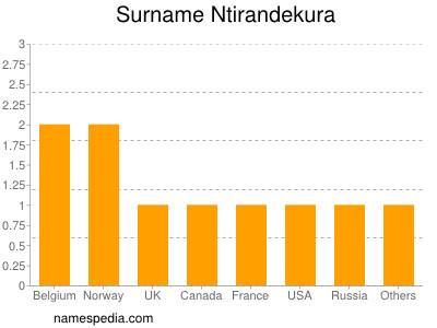 Surname Ntirandekura