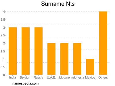 Surname Nts