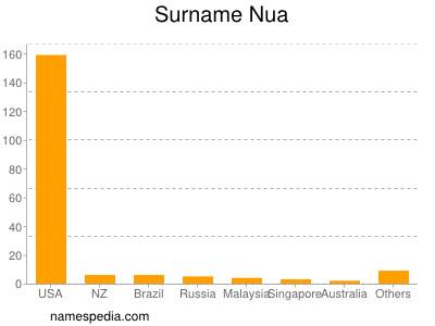 nom Nua