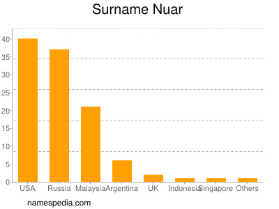 Surname Nuar