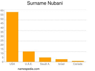 Surname Nubani