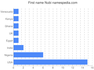 Given name Nubi
