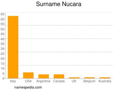 Surname Nucara