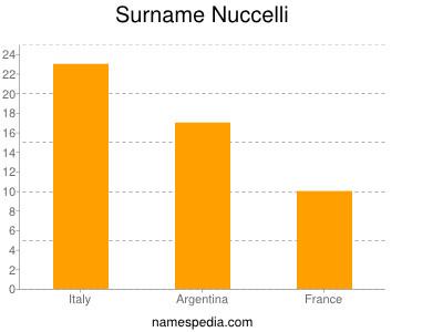Surname Nuccelli