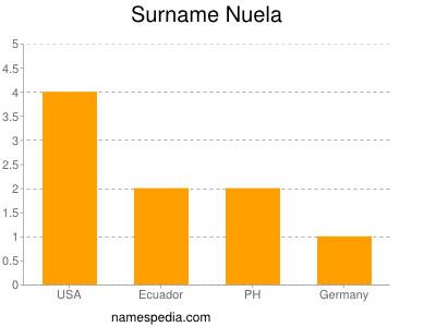 Surname Nuela