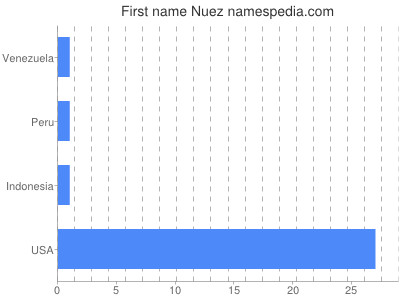 Given name Nuez