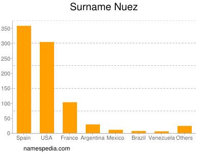 Surname Nuez