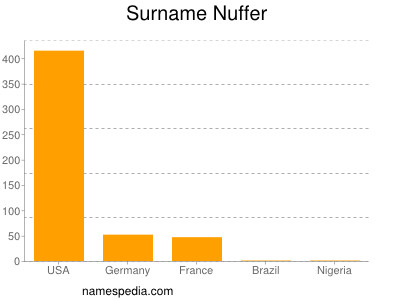 Surname Nuffer