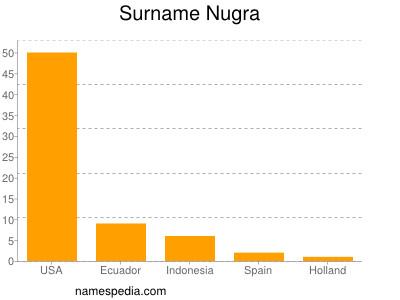 Surname Nugra