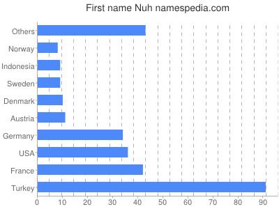 Vornamen Nuh