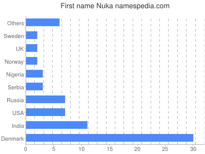 Given name Nuka