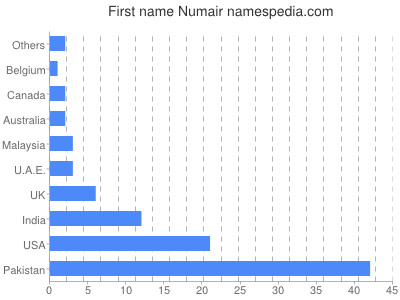 Given name Numair