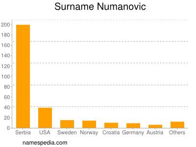 Surname Numanovic