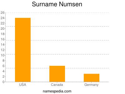 Surname Numsen
