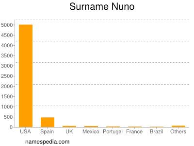 Surname Nuno