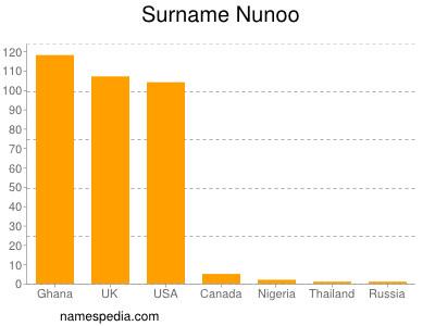 Surname Nunoo