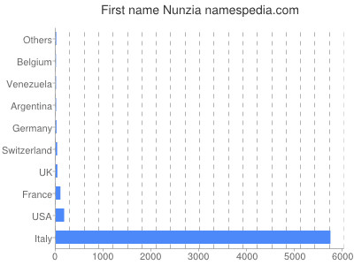 Given name Nunzia